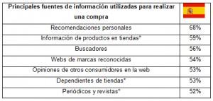 Las recomendaciones personales, principal fuente de información para realizar una compra