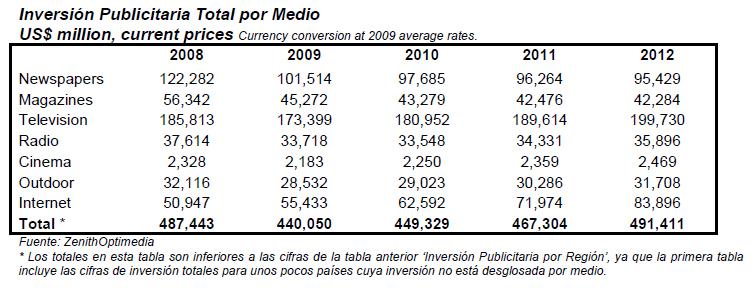 El mercado publicitario mundial podría crecer un 2,2% este año