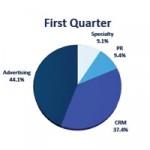 Gráfico de los resultados de Omnicom por sectores