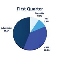 Omnicom registra un crecimiento orgánico del 2,1% aunque sus beneficios caen un 0,7%