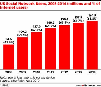 Dos tercios de los internautas en 2014 visitarán alguna red social