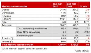 La inversión publicitaria crece el 0,6% en los tres primeros meses de 2010 según InfoAdex