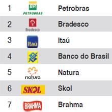 Brasil anota un tanto en el mundial de las marcas