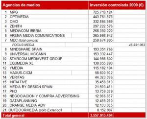 McCann Erickson y MPG, las agencias que gestionaron una mayor inversión en 2009