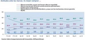El 60,8% de los españoles cree que es momento para reducir o contener el consumo