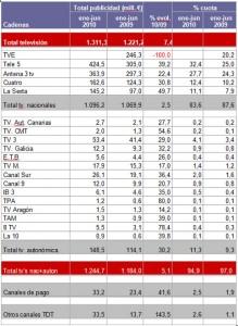 InfoAdex: la inversión en televisión crece en el primer semestre un 7,4%