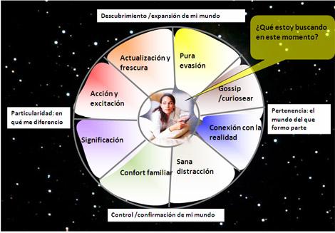 """""""Constelaciones de canales"""", un nuevo modelo de segmentación"""