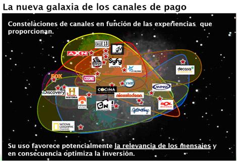 La segmentación por constelaciones