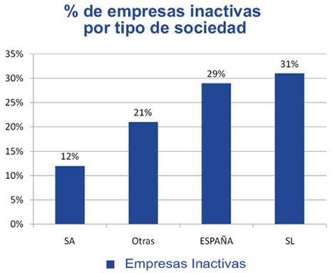 Una de cada tres empresas registradas en España no tiene ninguna actividad