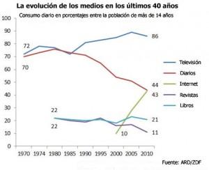 La evolución del consumo de medios en los últimos 40 años