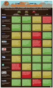 ¿Cuál es la mejor plataforma social para cada objetivo de marketing?