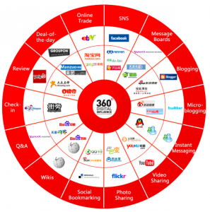 30 infografías sobre social media