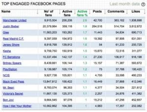 Los fans de Justin Bieber y del Manchester United son los más activos en Facebook