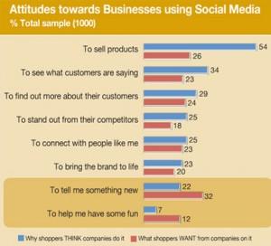 ¿Qué le piden los consumidores a las empresas en los social media?