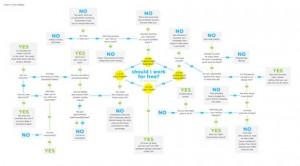 28 infografías sobre diseño web