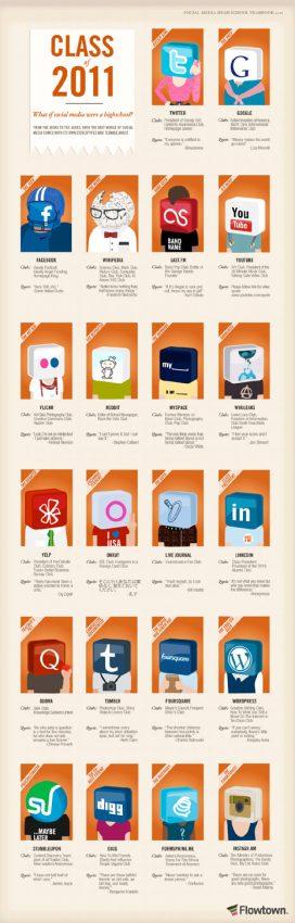 Clase de 2011: si los social media fueran al instituto
