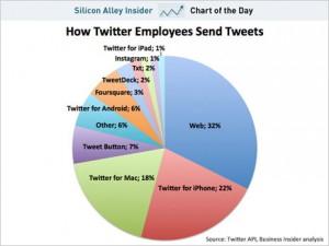 ¿Cómo twittean los empleados de Twitter?