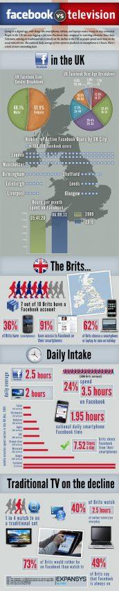 ¿Ha destronado Facebook a la televisión?