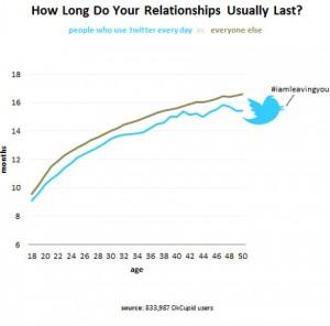 ¿Afortunado en Twitter, desafortunado en el amor?