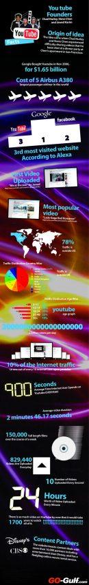 20 datos sobre YouTube que probablemente no conocías