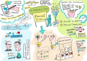Visual thinking y graphic recording, el arte de plasmar en imágenes todo tipo de charlas
