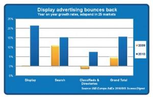 IAB Europe reivindica que la publicidad en formatos display ha vuelto
