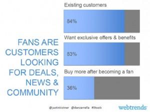 ¿En qué se diferencian los fans de los no fans de marcas en Facebook?