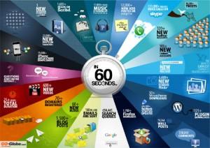 Lo que sucede en internet en sólo 60 segundos