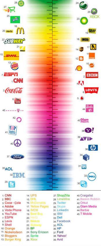 45 logos de grandes marcas agrupados por colores