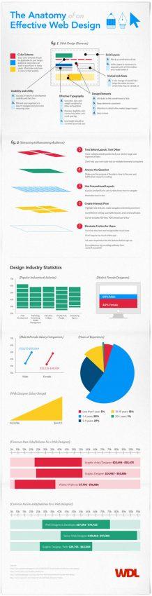 ¿Cuál es la receta para un diseño web eficaz?