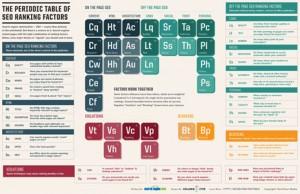 La tabla periódica del SEO