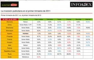 Internet, impulsor de la inversión publicitaria en el primer trimestre de 2011