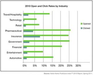 La tasa de apertura de emails cayó hasta el 17% en 2010
