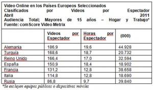 España, cuarto país europeo en consumo de vídeo online