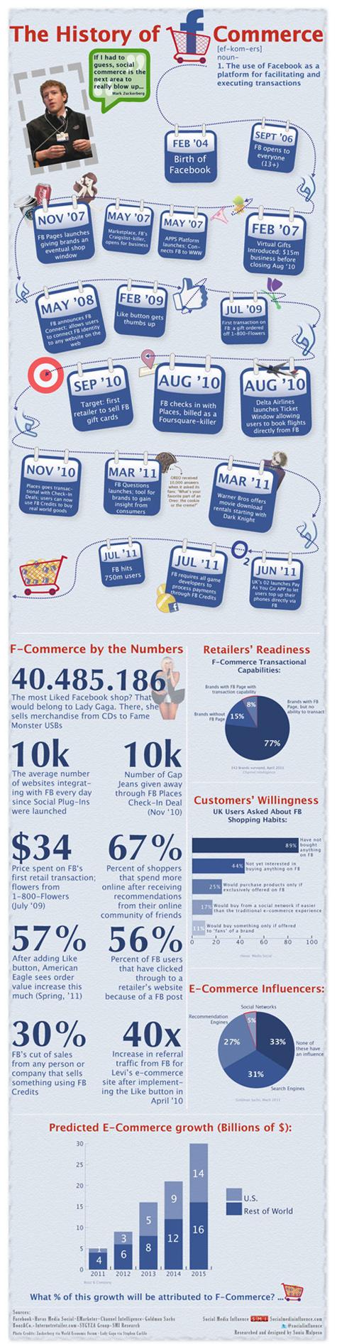 La historia del f-commerce