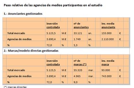 Las agencias españolas movieron más de 6.560 millones de euros en inversión en 2010