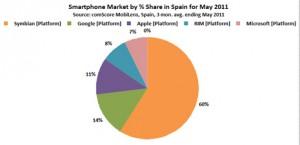 Android ya es el segundo sistema operativo móvil en España
