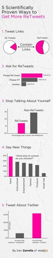 5 maneras científicamente probadas de conseguir más retweets