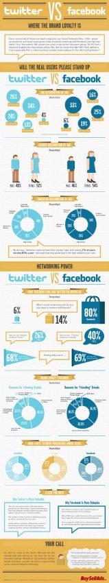 Los seguidores de Twitter frente a los fans de Facebook: ¿quiénes son más valiosos para las marcas?
