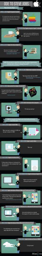La carrera de Steve Jobs en Apple, en un infograma
