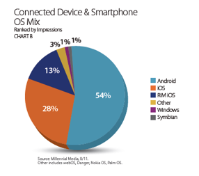 Android, el sistema operativo más popular