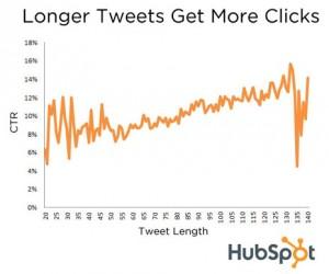 En Twitter, lo bueno si breve no es siempre dos veces bueno