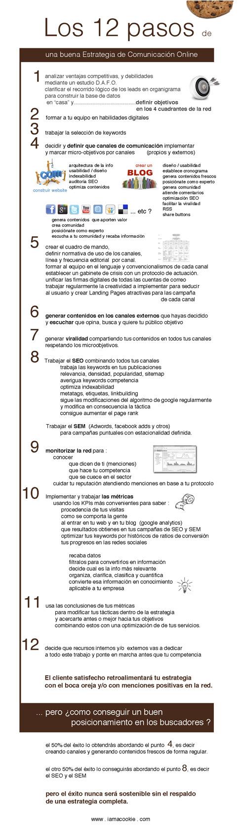 Pasos fundamentales para una buena estrategia de comunicación online