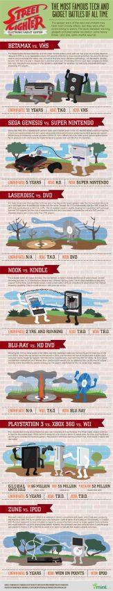 Las batallas tecnológicas más famosas de todos los tiempos