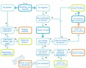 El diagrama de flujos y reacciones en los social media