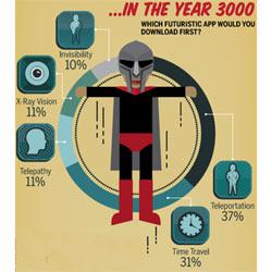 """Los """"superpoderes"""" de los teléfonos móviles del futuro"""