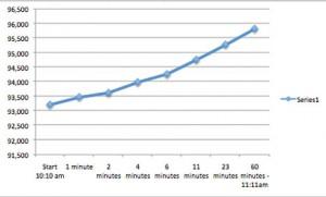 El efecto Zuckerberg: cómo una página de Facebook logró casi 3.000 fans en sólo una hora