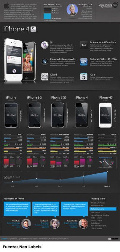 El iPhone 4S decepciona, pero el sorprendente asistente de voz Siri le cubre las espaldas
