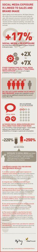 Las redes sociales abren el apetito de los consumidores de comida rápida