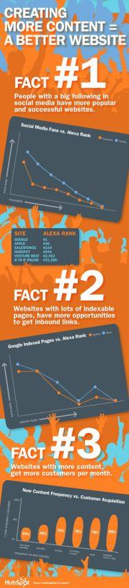 En internet, más contenido es sinónimo de más clientes